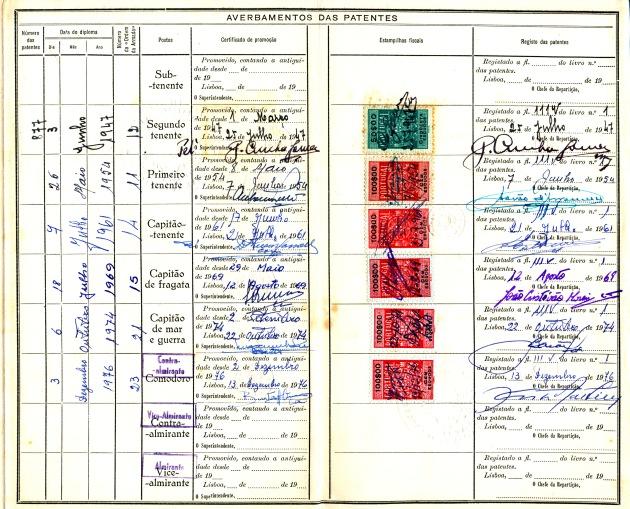 00783 976-12-02 Promovido a Comodoro por Portaria de 3-12-76 -com antiguidade de 2-12 - Carta Patente