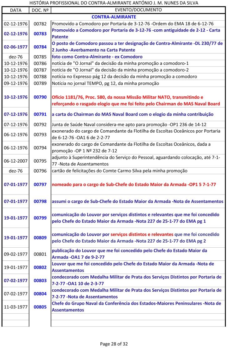 Índice dos documentos da História Profissional do CAlm Nunes da Silva -1943 a 1991-28