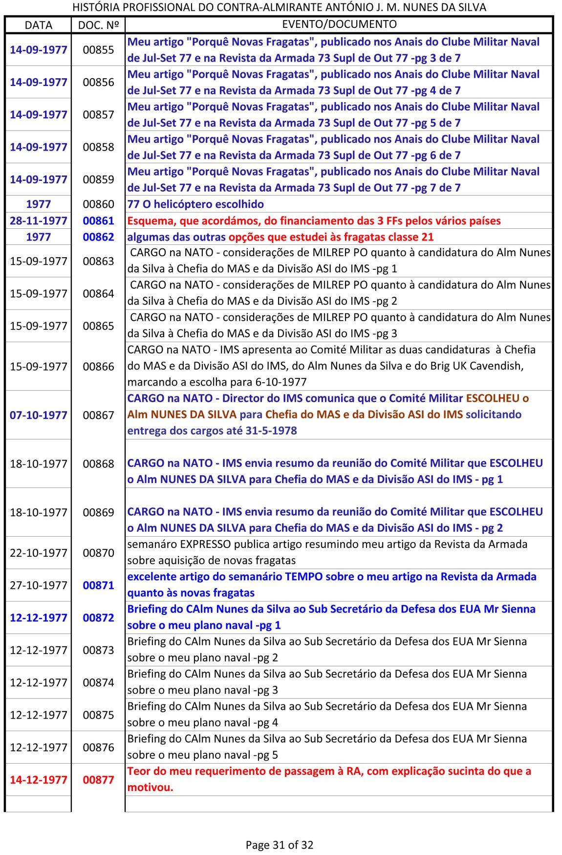 Índice dos documentos da História Profissional do CAlm Nunes da Silva -1943 a 1991-31