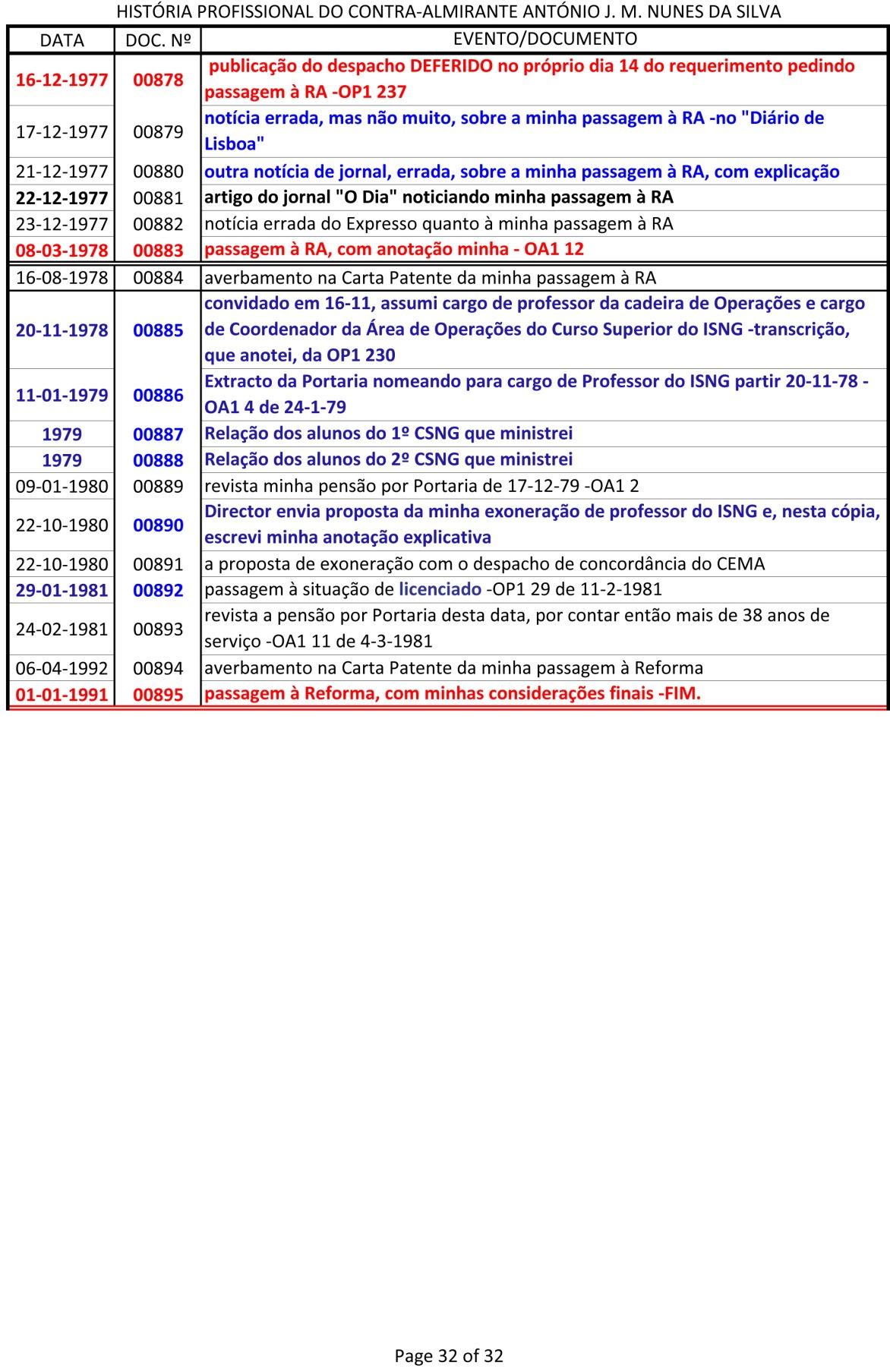 Índice dos documentos da História Profissional do CAlm Nunes da Silva -1943 a 1991-32