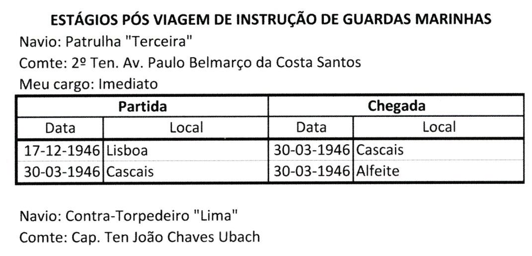 00112 946-11-04 Estágios pós viagem de instrução no Pedro Nunes