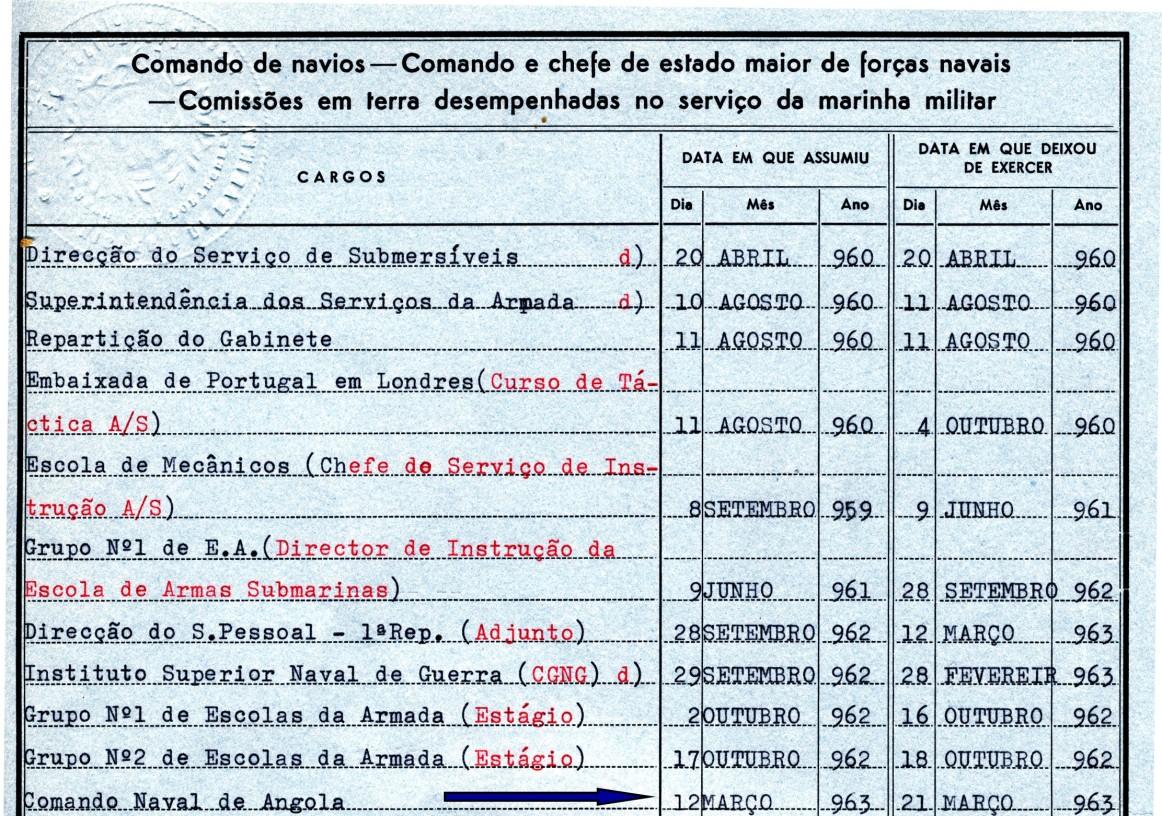 00419 963-03-12 Atribuido ao Comando Naval de Angola para onde segui no paquete Vera Cruz