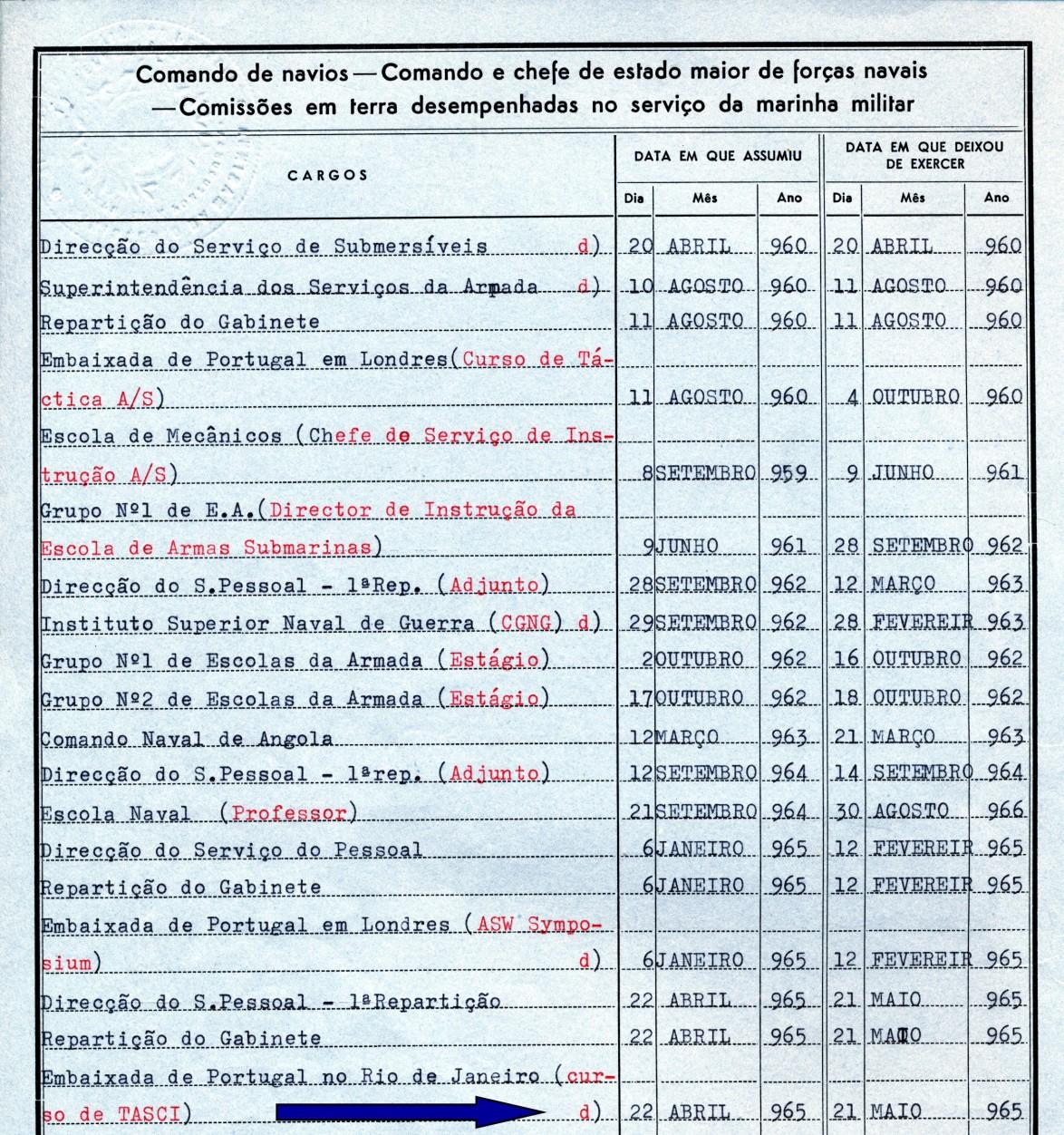 00446 965-04-22 frequência do curso TASCI Táctica AS para Comandantes e Imediatos no Rio de Janeiro Nota de Assentamentos