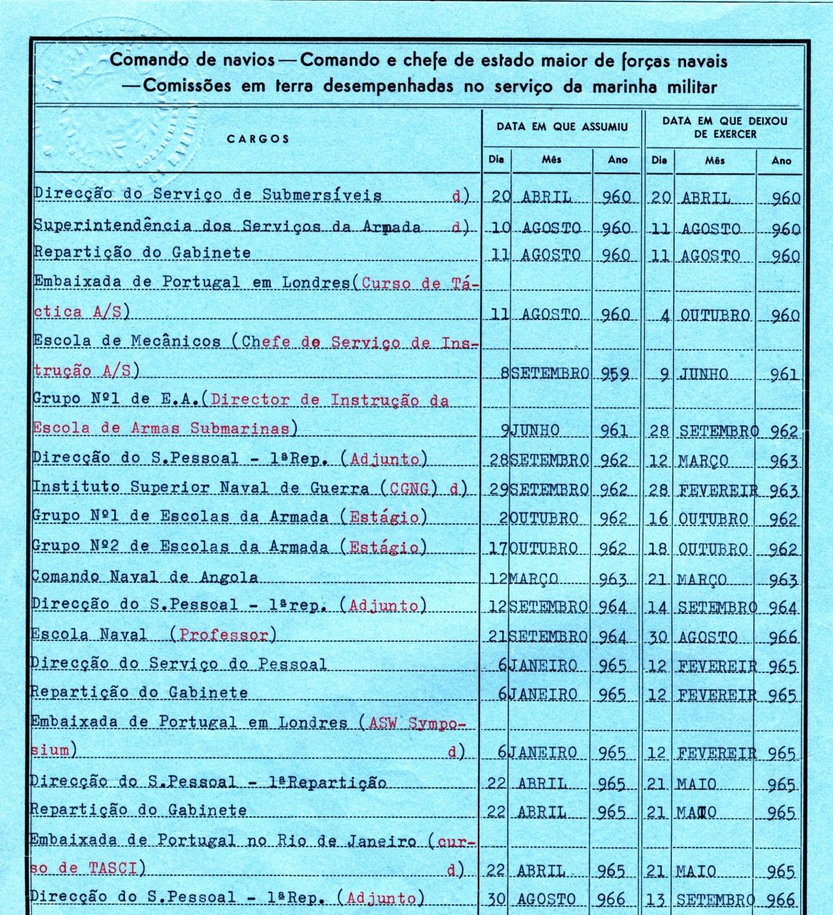 00459 966-08-30 Adjunto da Direcção do Serviço do Pessoal -Nota de Assentamentos
