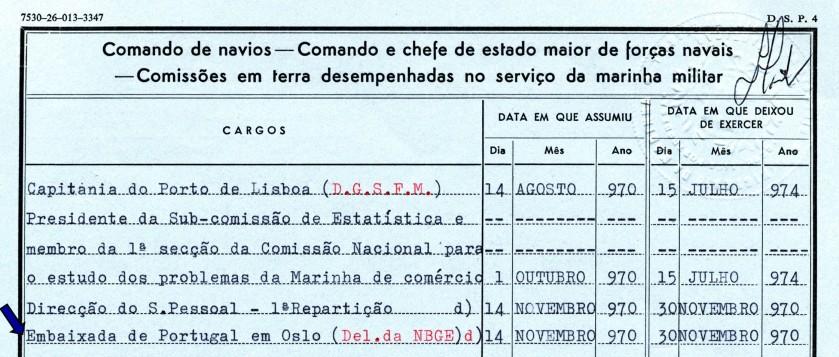 00547 970-11-14 Delegado português ao NBGE em Oslo até 30-11-70 -Nota de Assentamentos