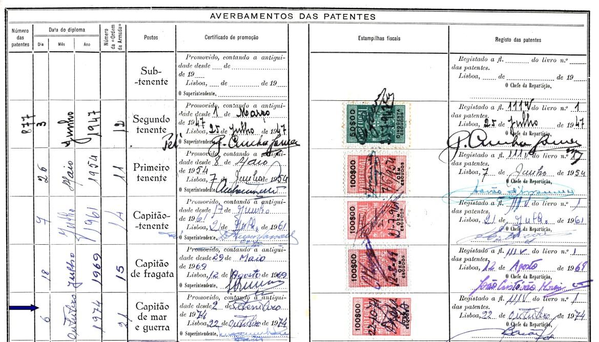 00653 974-09-02 Antiguidade como Capitão de Mar e Guerra 2-9-74 por diploma de 6-10-74 OA 21 -Carta Patente