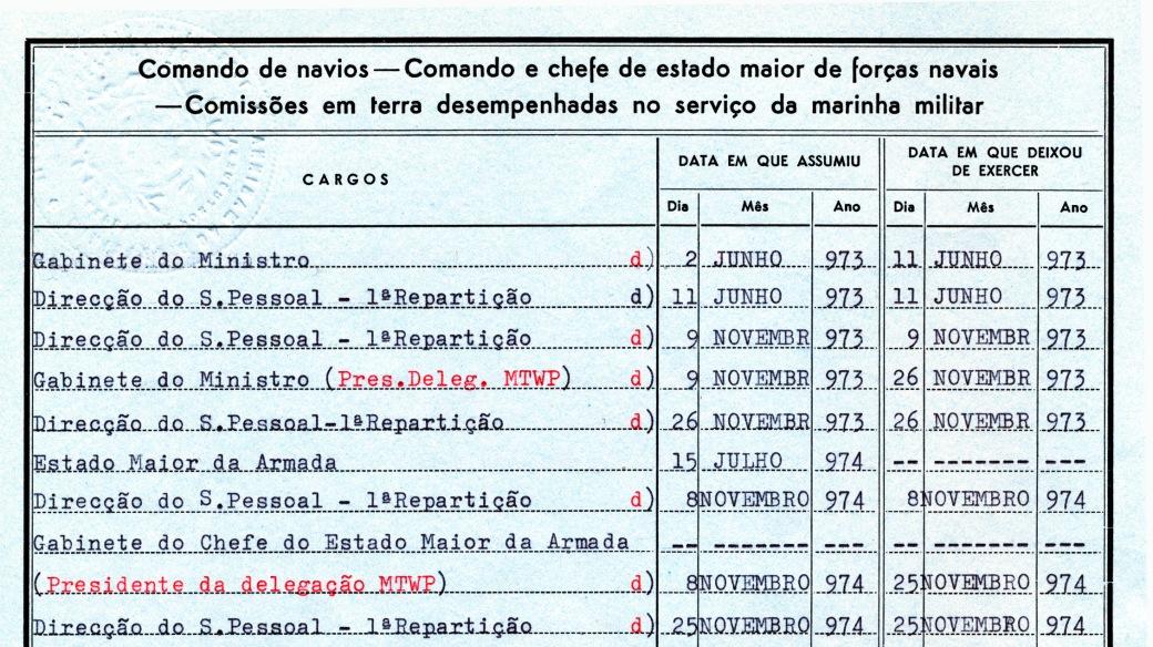 00655 974-11-08 Presidente da Delegação Portuguesa ao MTWP reunido em Haia de 8 a 25-11-1974 -Nota de Assentamentos