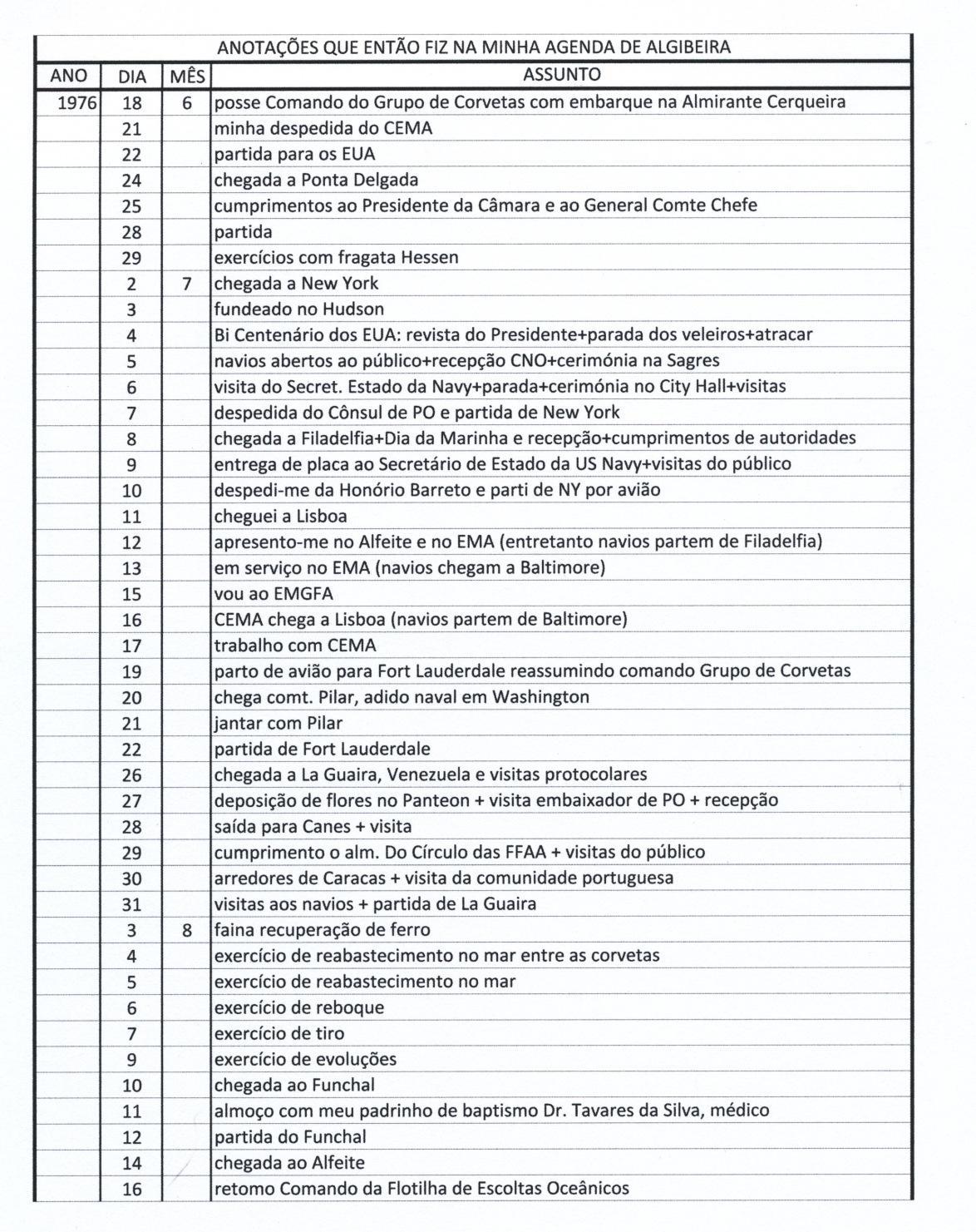 00711 976-06-18 resumo da comissão como Comandante do Grupo de Corvetas -notas da minha agenda pessoal