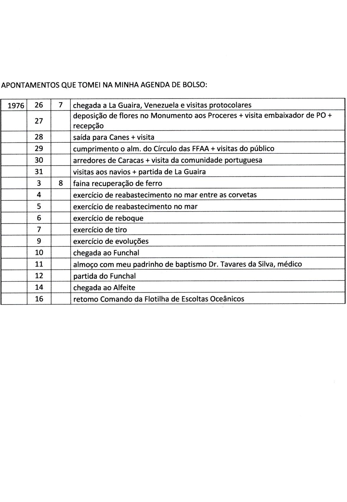 00760 976-07-26 Movimentos entre Venezuela e Alfeite