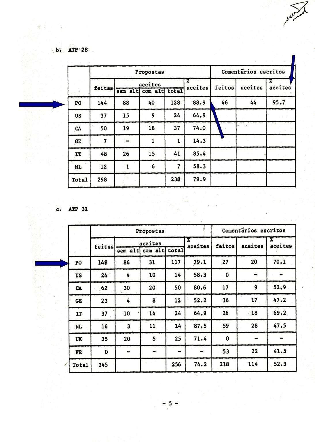 00775 976-12-20 Meu Relatório da minha última participação no MTWP com resumo dos resultados obtidos nas anteriores -pg 5