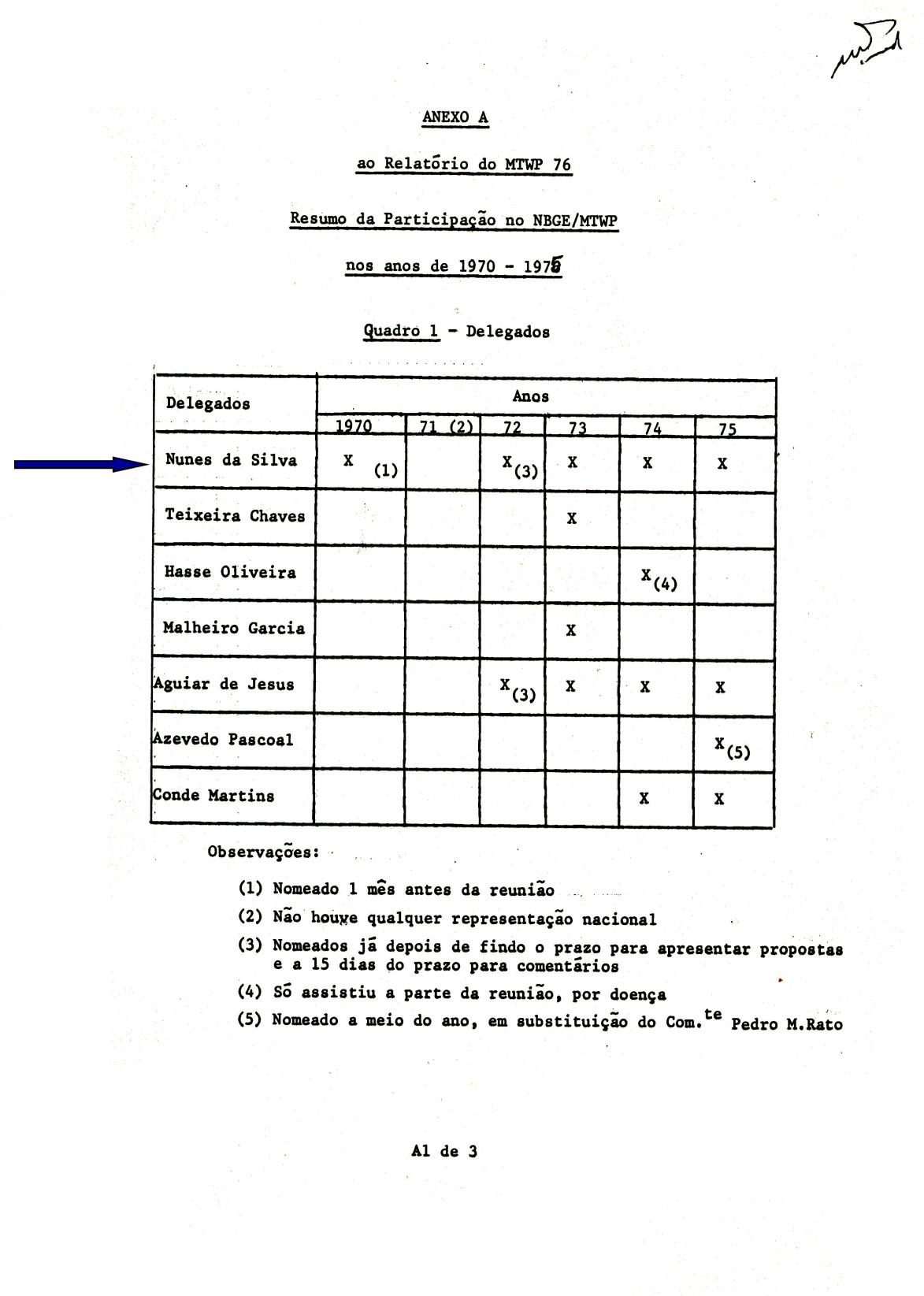 00779 976-12-20 Meu Relatório da minha última participação no MTWP com resumo dos resultados obtidos nas anteriores -Anexo A pg 1