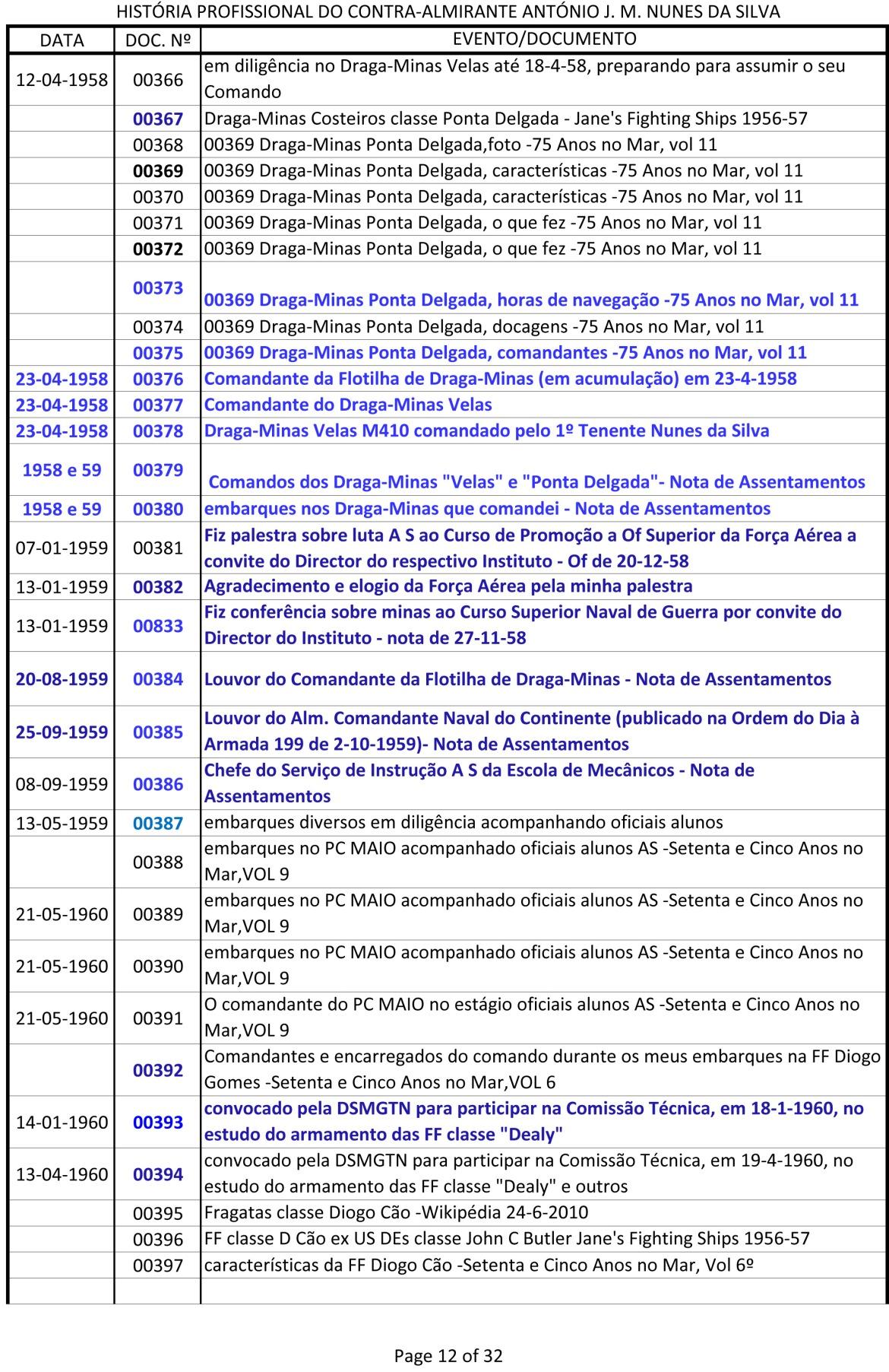 Índice dos documentos da História Profissional do CAlm Nunes da Silva -1943 a 1991-12