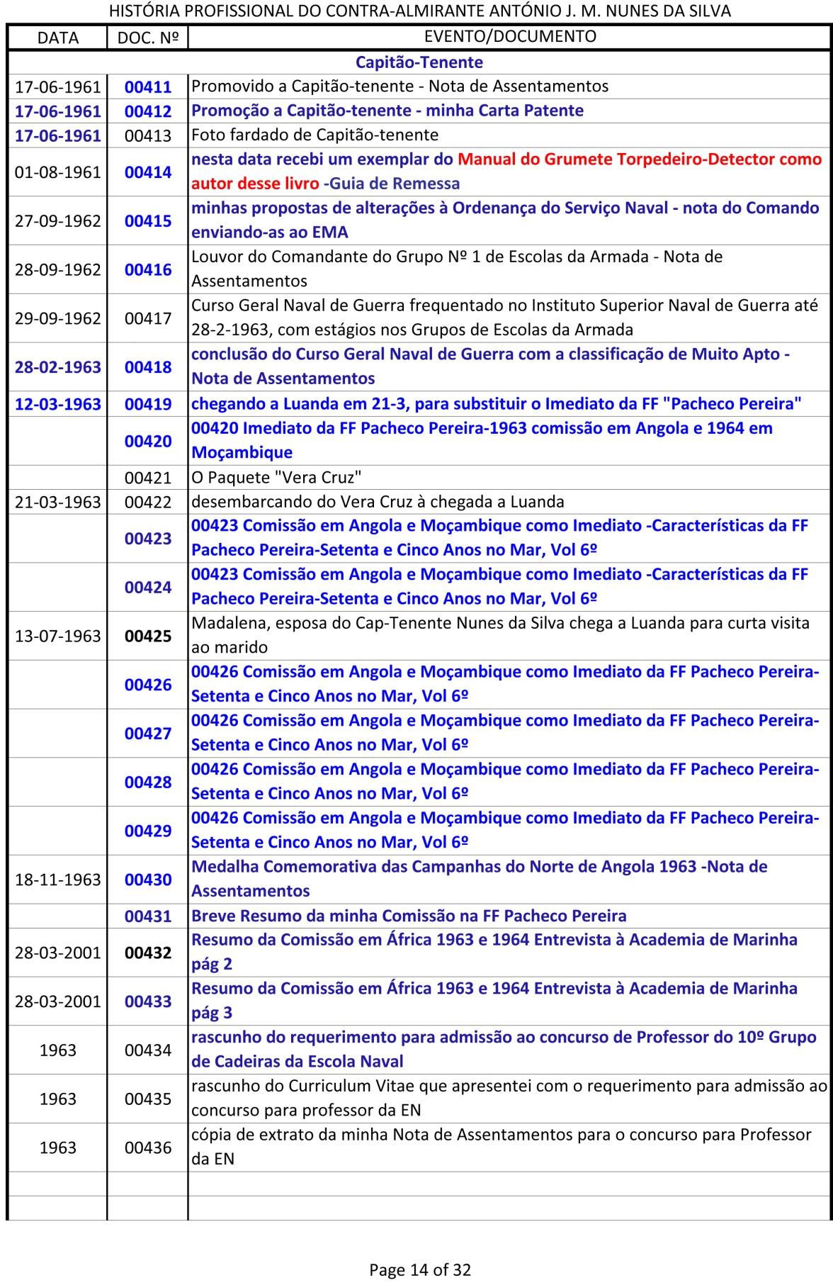 Índice dos documentos da História Profissional do CAlm Nunes da Silva -1943 a 1991-14