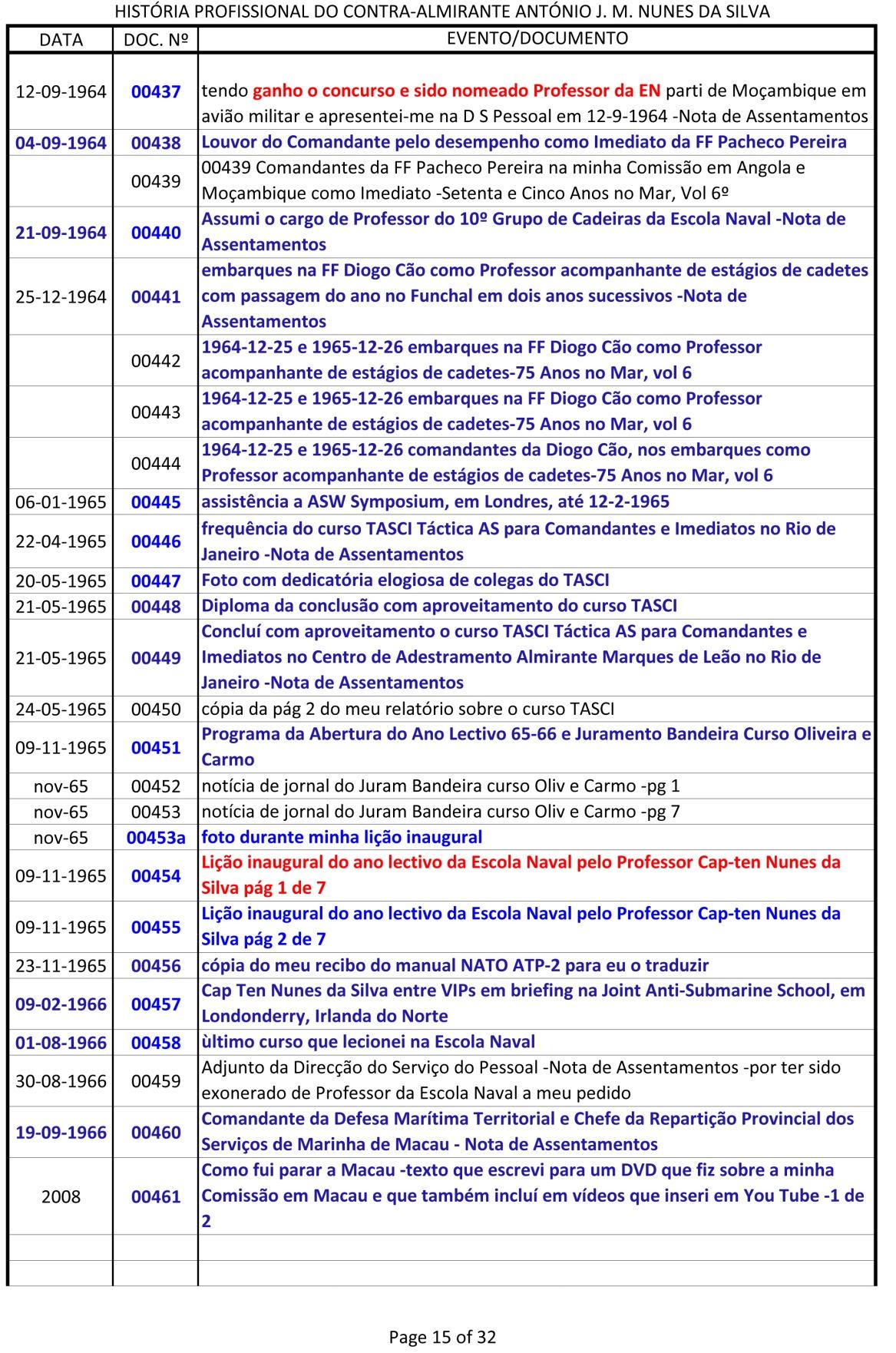 Índice dos documentos da História Profissional do CAlm Nunes da Silva -1943 a 1991-15