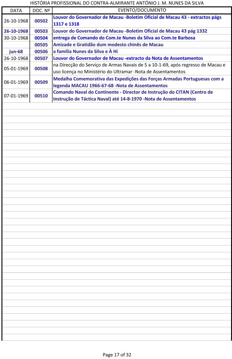 Índice dos documentos da História Profissional do CAlm Nunes da Silva -1943 a 1991-17