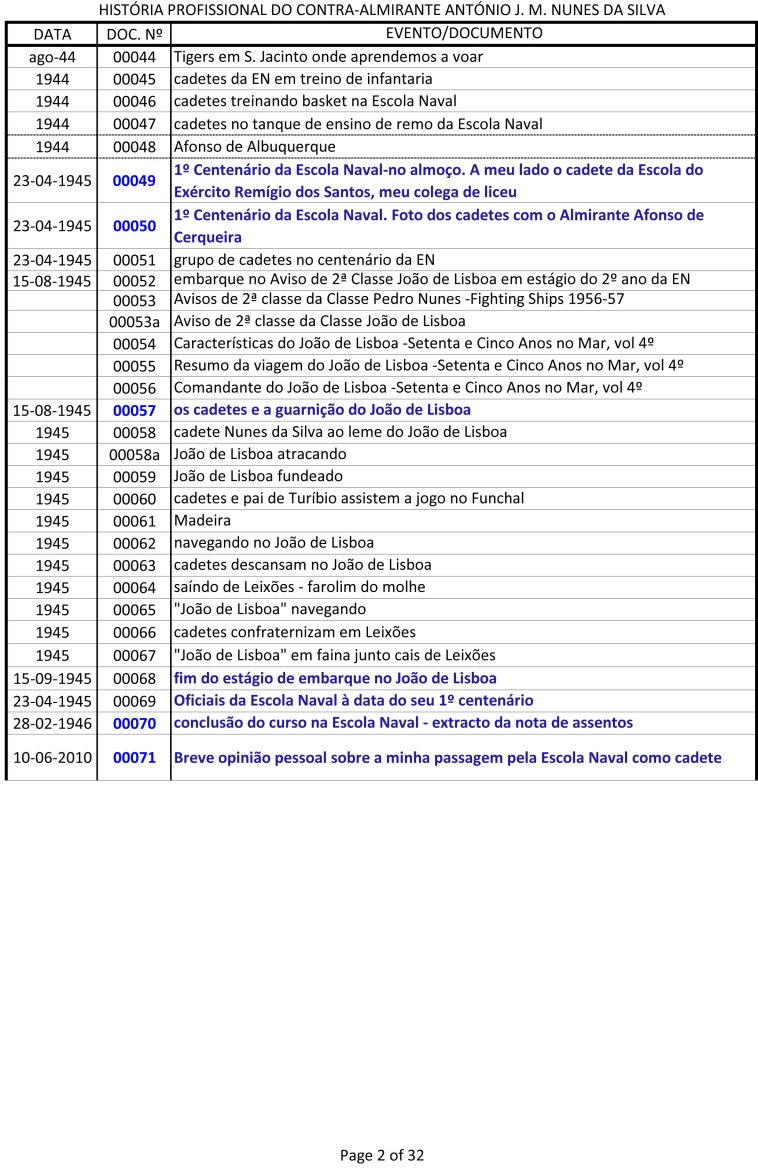Índice dos documentos da História Profissional do CAlm Nunes da Silva -1943 a 1991-2