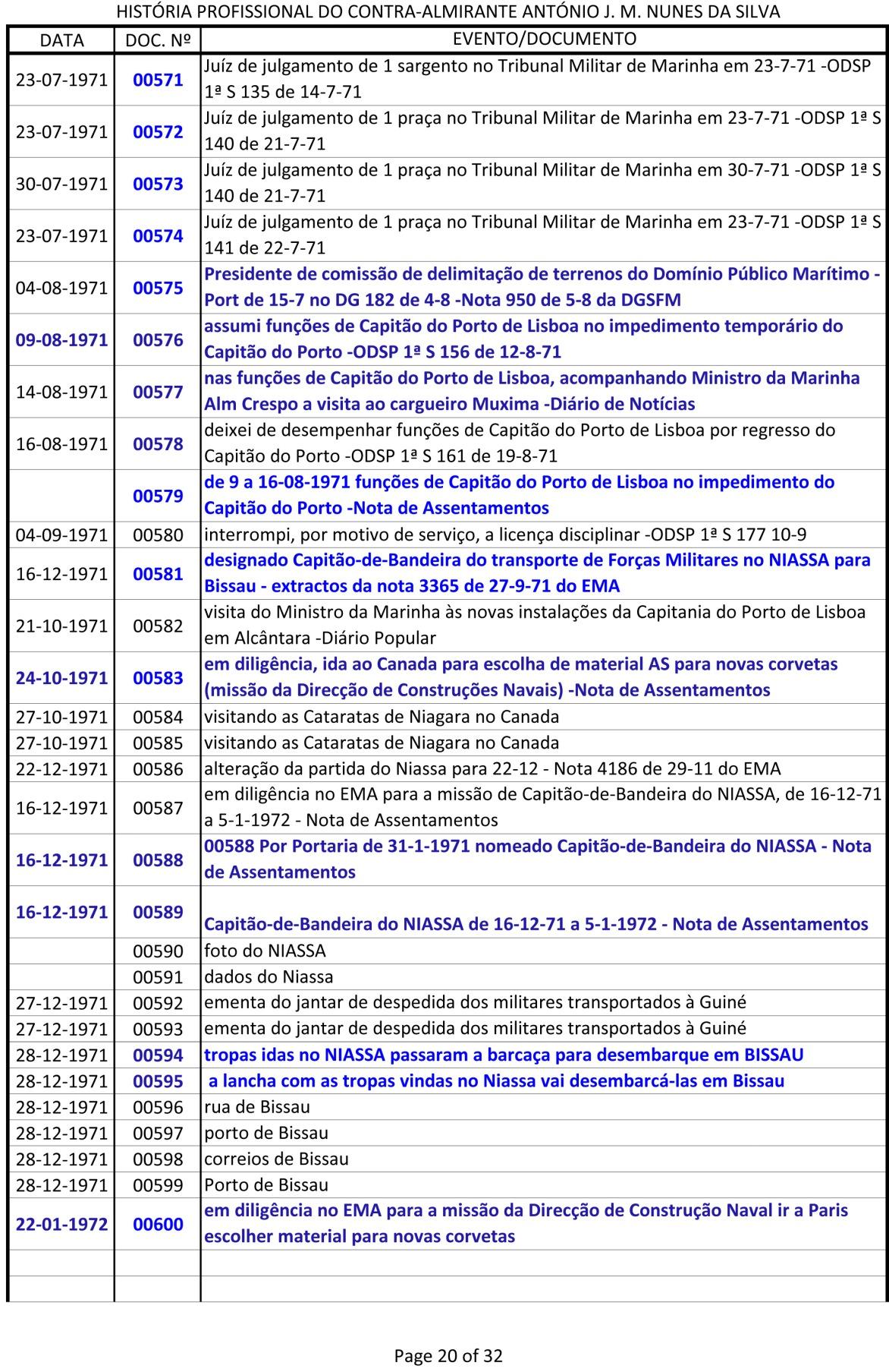Índice dos documentos da História Profissional do CAlm Nunes da Silva -1943 a 1991-20