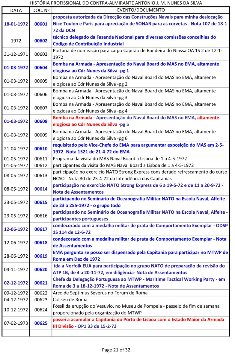 Índice dos documentos da História Profissional do CAlm Nunes da Silva -1943 a 1991-21
