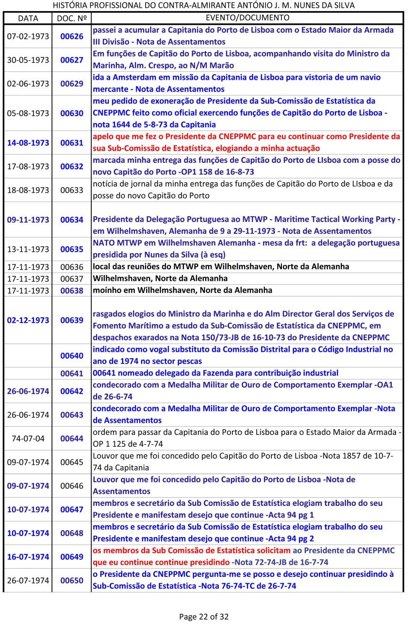 Índice dos documentos da História Profissional do CAlm Nunes da Silva -1943 a 1991-22