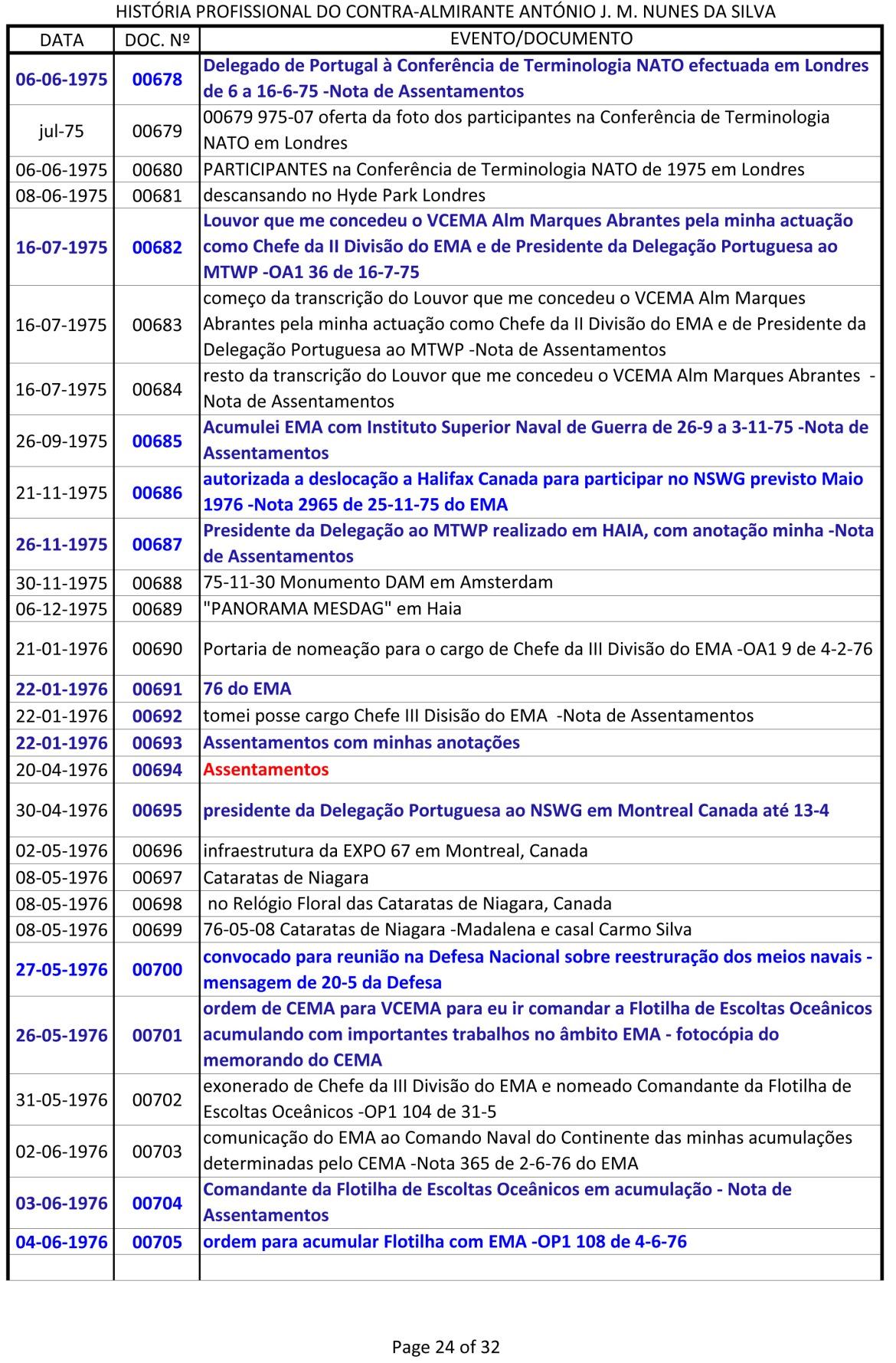Índice dos documentos da História Profissional do CAlm Nunes da Silva -1943 a 1991-24