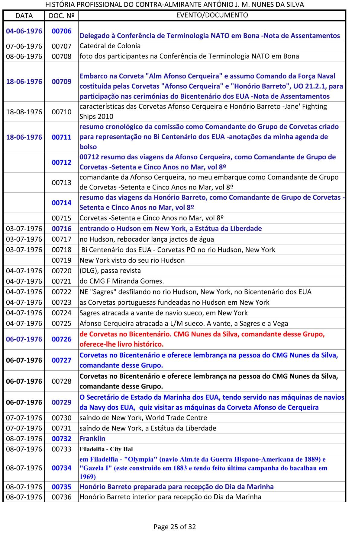 Índice dos documentos da História Profissional do CAlm Nunes da Silva -1943 a 1991-25