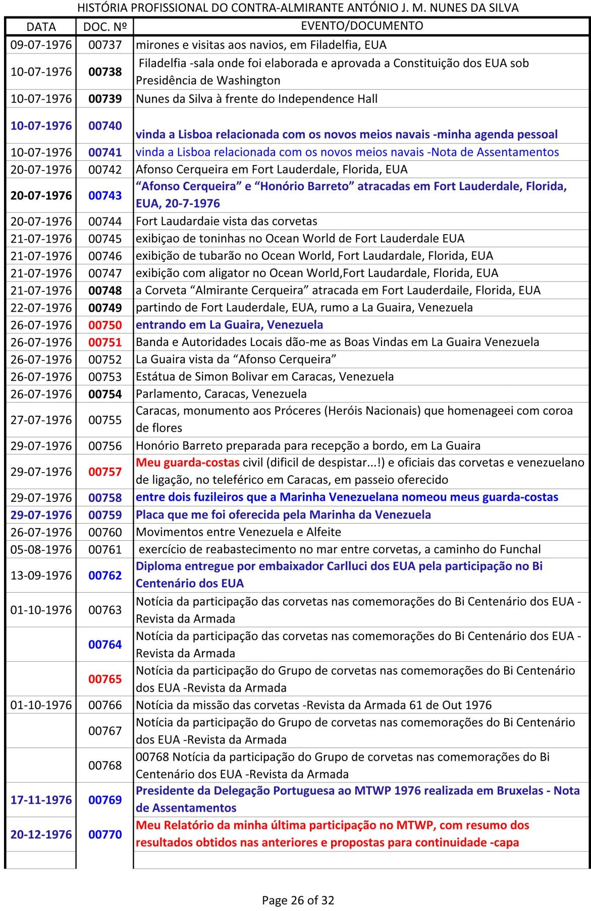 Índice dos documentos da História Profissional do CAlm Nunes da Silva -1943 a 1991-26