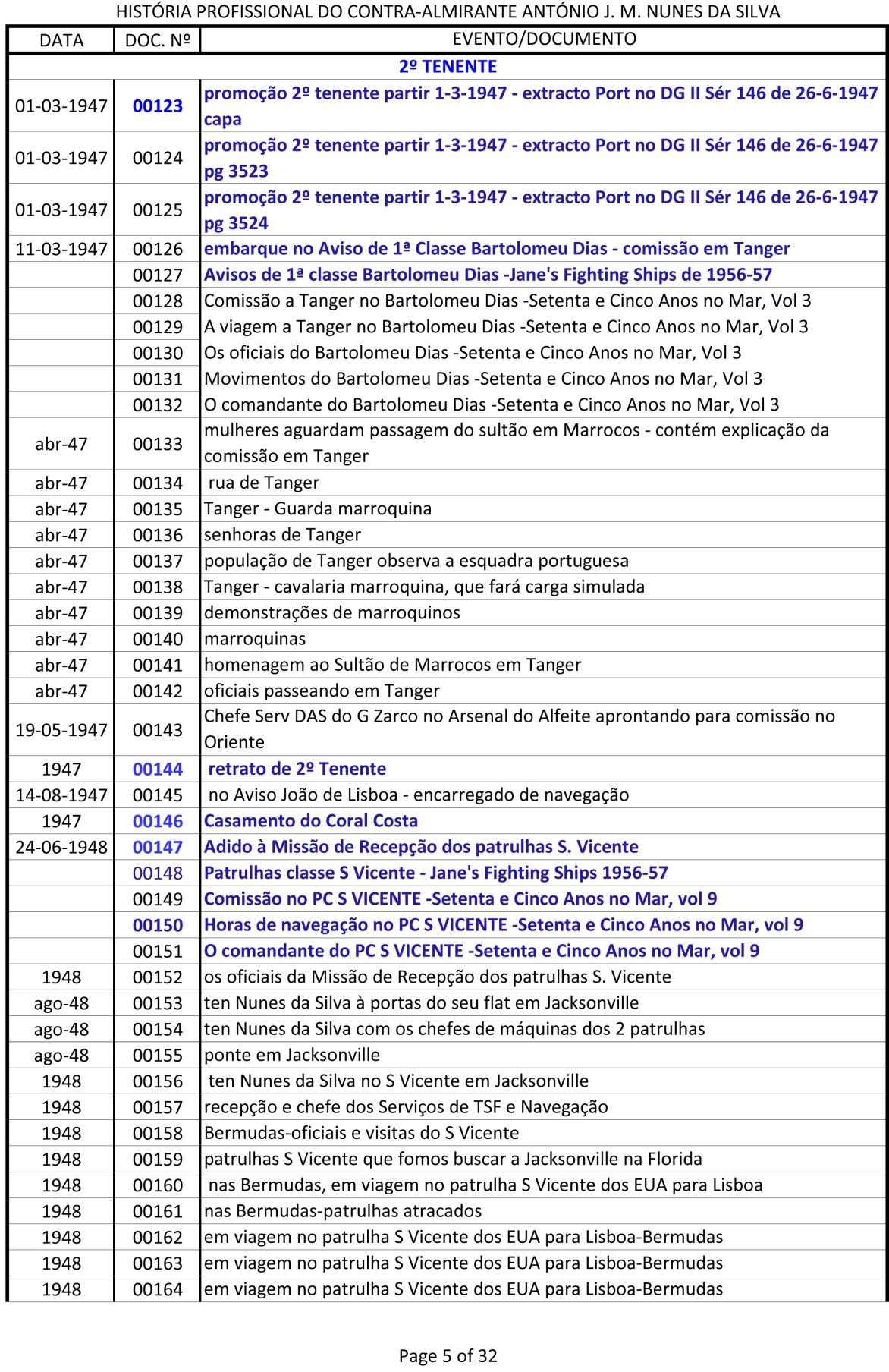 Índice dos documentos da História Profissional do CAlm Nunes da Silva -1943 a 1991-5