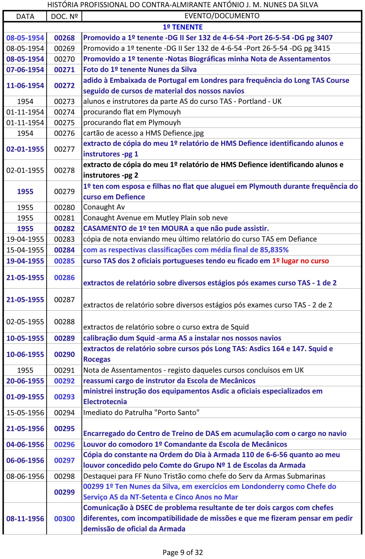 Índice dos documentos da História Profissional do CAlm Nunes da Silva -1943 a 1991-9